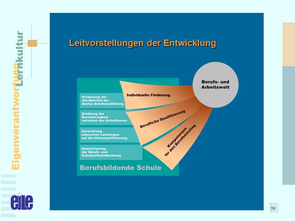 MBFJ – 25.05.2005 Eigenverantwortung Lernkultur 16 Leitvorstellungen der Entwicklung