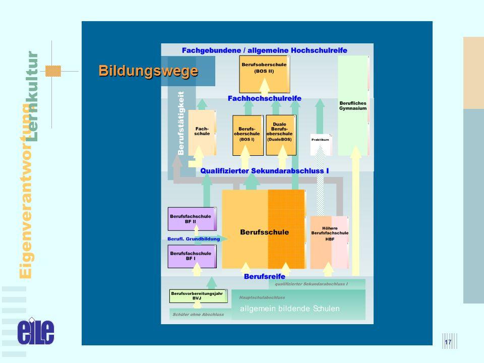 MBFJ – 25.05.2005 Eigenverantwortung Lernkultur 17 Bildungswege