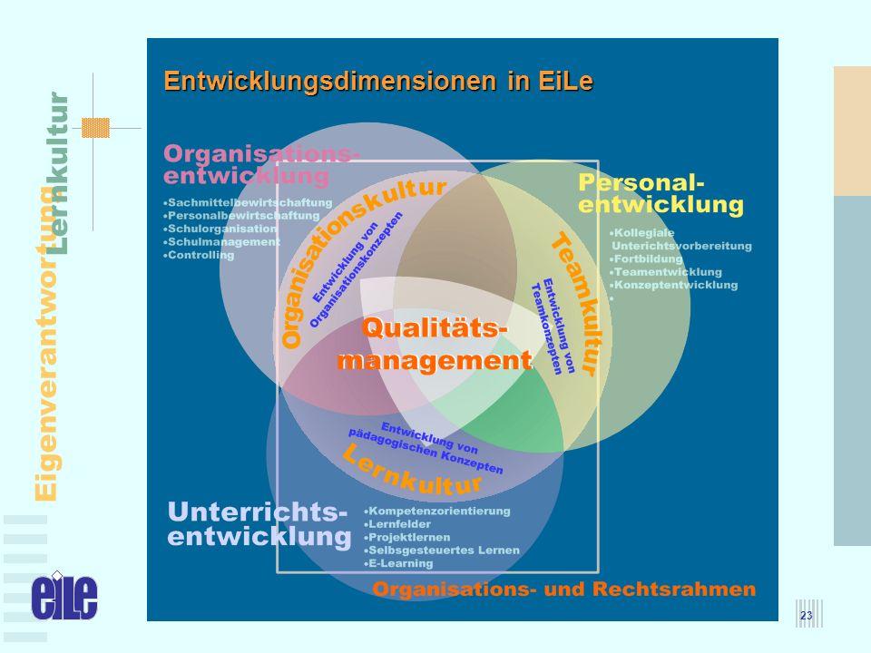 MBFJ – 25.05.2005 Eigenverantwortung Lernkultur 23 Entwicklungsdimensionen in EiLe