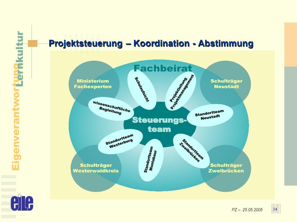 PZ – 25.05.2005 Eigenverantwortung Lernkultur 34 Projektsteuerung – Koordination - Abstimmung