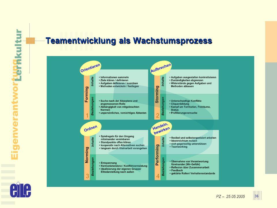 PZ – 25.05.2005 Eigenverantwortung Lernkultur 36 Teamentwicklung als Wachstumsprozess