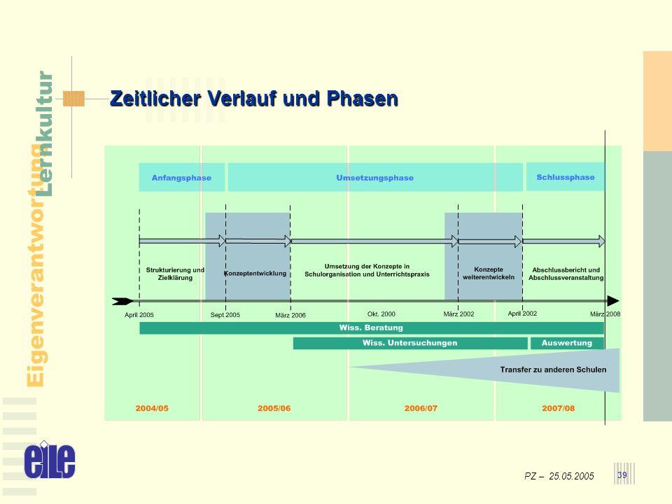 PZ – 25.05.2005 Eigenverantwortung Lernkultur 39 Zeitlicher Verlauf und Phasen