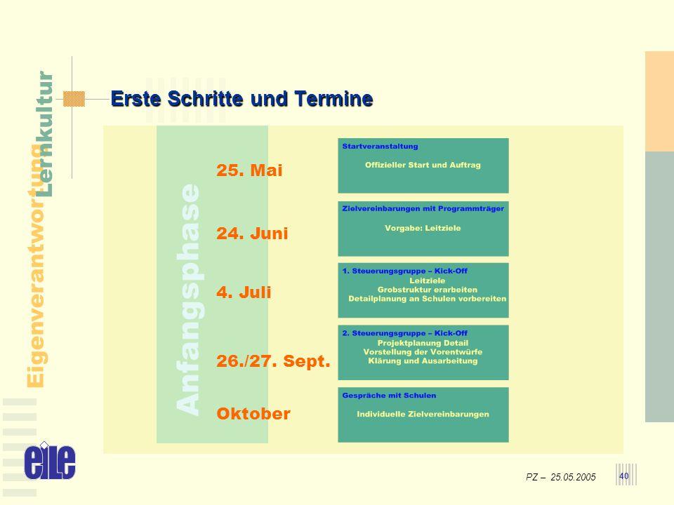 PZ – 25.05.2005 Eigenverantwortung Lernkultur 40 Erste Schritte und Termine 25. Mai 4. Juli 26./27. Sept. Oktober Anfangsphase 24. Juni