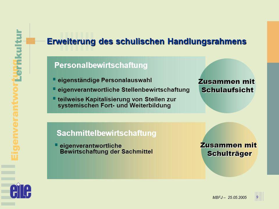 MBFJ – 25.05.2005 Eigenverantwortung Lernkultur MBFJ – 25.05.2005 Eigenverantwortung Lernkultur 9 Erweiterung des schulischen Handlungsrahmens eigenst