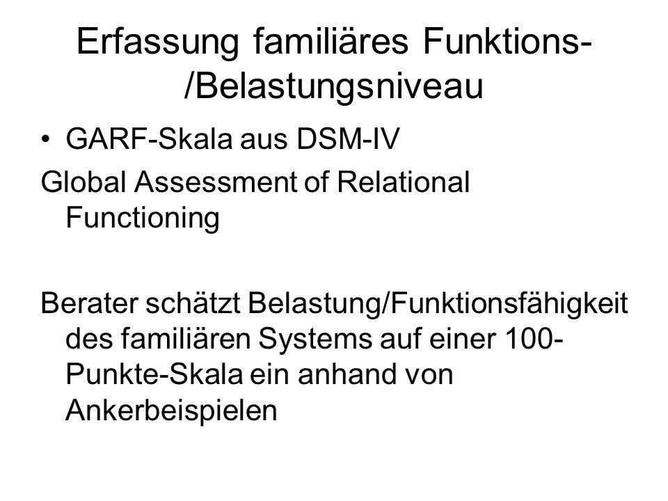 Erfassung familiäres Funktions- /Belastungsniveau GARF-Skala aus DSM-IV Global Assessment of Relational Functioning Berater schätzt Belastung/Funktion