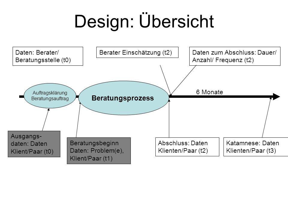 Design: Übersicht Daten: Berater/ Beratungsstelle (t0) Daten zum Abschluss: Dauer/ Anzahl/ Frequenz (t2) Beratungsprozess Abschluss: Daten Klienten/Pa