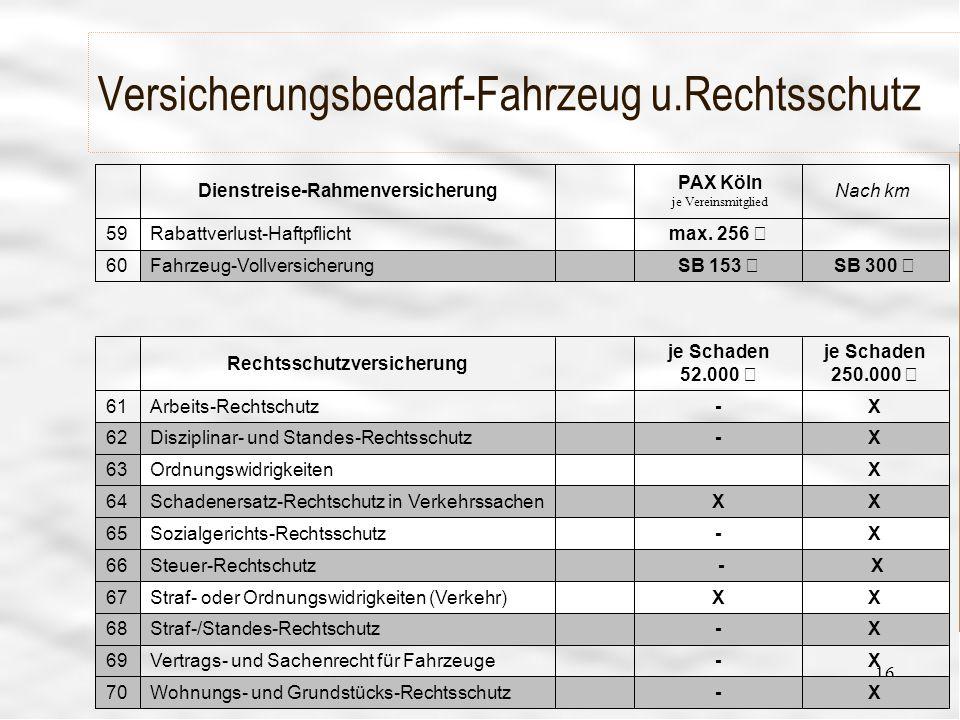 Vereinsführung 23 16 Versicherungsbedarf-Fahrzeug u.Rechtsschutz