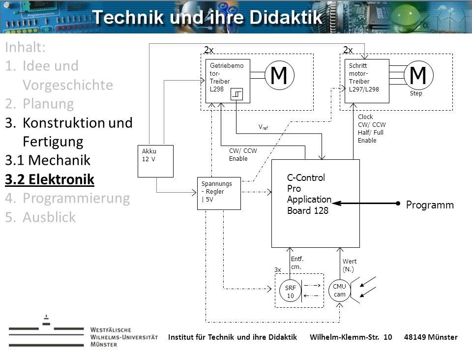 Institut für Technik und ihre DidaktikWilhelm-Klemm-Str. 1048149 Münster C-Control Pro Application Board 128 Clock CW/ CCW Half/ Full Enable Schritt m
