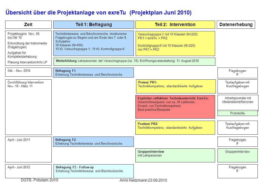 Anni Heitzmann 23.09.2010 DGTB, Potsdam 2010 Teil 1: BefragungTeil 2: InterventionDatenerhebung Befragung F1 Erhebung Technikinteresse und Berufswünsc