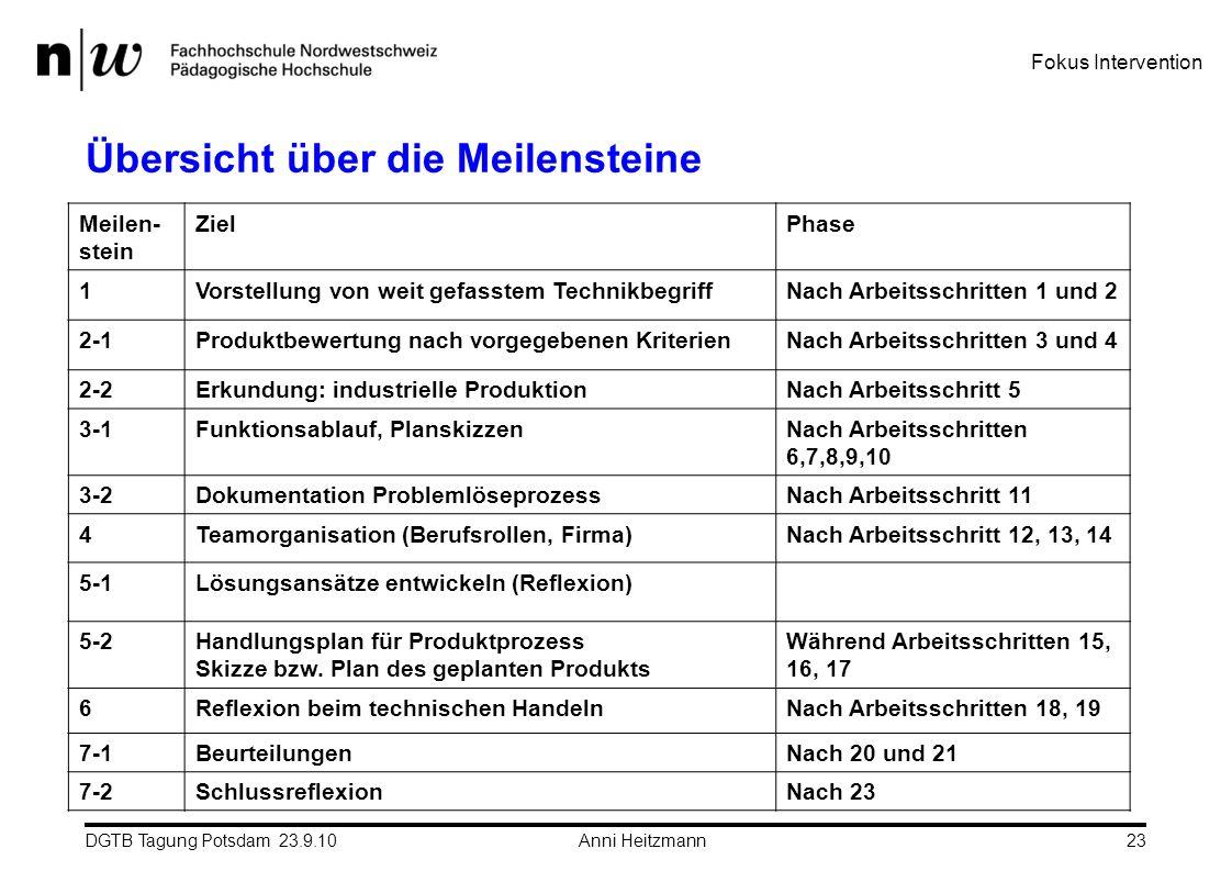 DGTB Tagung Potsdam 23.9.10 Anni Heitzmann23 Übersicht über die Meilensteine Meilen- stein ZielPhase 1Vorstellung von weit gefasstem TechnikbegriffNac