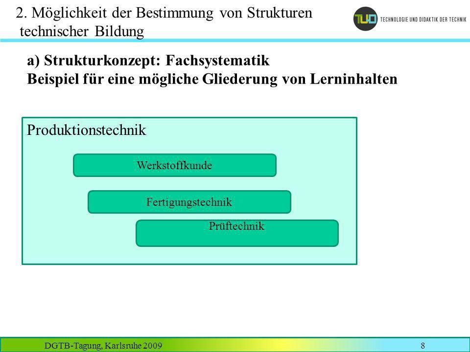 DGTB-Tagung, Karlsruhe 20098 2. Möglichkeit der Bestimmung von Strukturen technischer Bildung a) Strukturkonzept: Fachsystematik Beispiel für eine mög