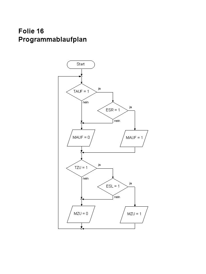 Folie 16 Programmablaufplan