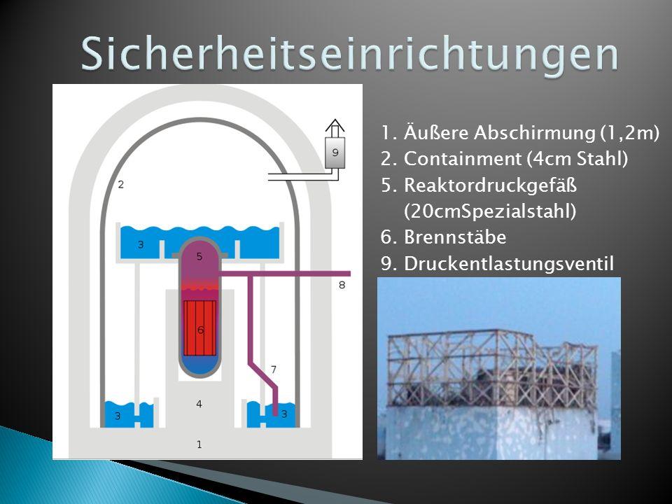 1. Äußere Abschirmung (1,2m) 2. Containment (4cm Stahl) 5. Reaktordruckgefäß (20cmSpezialstahl) 6. Brennstäbe 9. Druckentlastungsventil