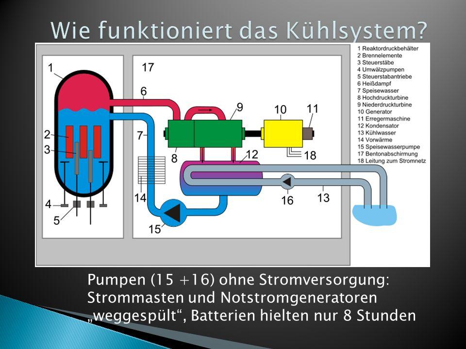 Pumpen (15 +16) ohne Stromversorgung: Strommasten und Notstromgeneratoren weggespült, Batterien hielten nur 8 Stunden