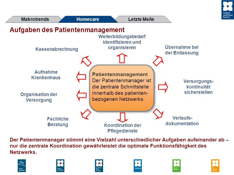 Patientenmanagement Der Patientenmanager ist die zentrale Schnittstelle innerhalb des patienten- bezogenen Netzwerks. Koordination der Pflegedienste Ü