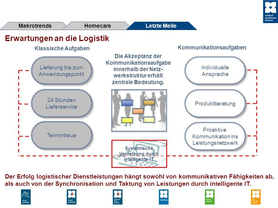 Erwartungen an die Logistik Der Erfolg logistischer Dienstleistungen hängt sowohl von kommunikativen Fähigkeiten ab, als auch von der Synchronisation