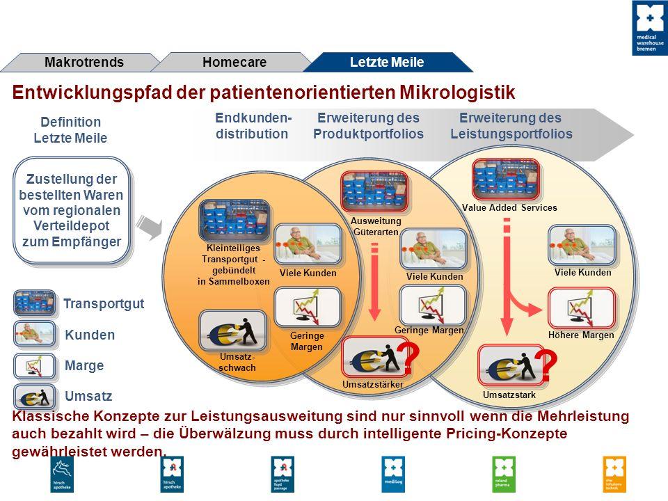 Entwicklungspfad der patientenorientierten Mikrologistik Makrotrends Homecare Letzte Meile Endkunden- distribution Zustellung der bestellten Waren vom
