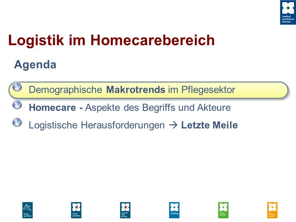 Demographische Makrotrends im Pflegesektor Homecare - Aspekte des Begriffs und Akteure Logistische Herausforderungen Letzte Meile Agenda Logistik im H