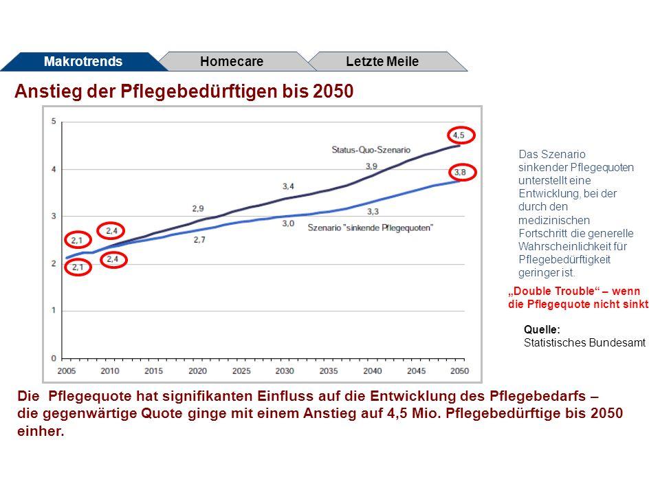 Anstieg der Pflegebedürftigen bis 2050 Letzte Meile Homecare Makrotrends Die Pflegequote hat signifikanten Einfluss auf die Entwicklung des Pflegebeda