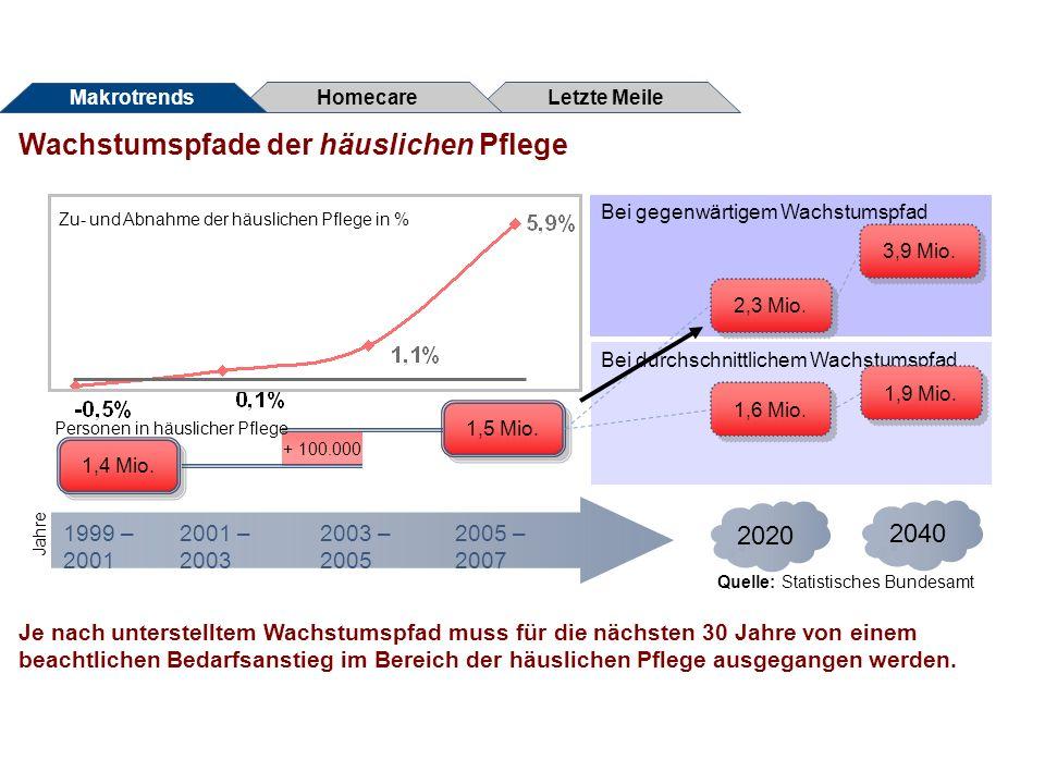 Demographische Makrotrends im Pflegesektor Homecare - Aspekte des Begriffs und Akteure Logistische Herausforderungen Letzte Meile Agenda Logistik im Homecarebereich
