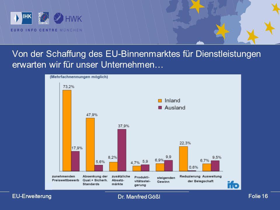 Dr. Manfred Gößl EU-ErweiterungFolie 16 Von der Schaffung des EU-Binnenmarktes für Dienstleistungen erwarten wir für unser Unternehmen…