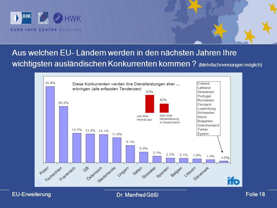 Dr. Manfred Gößl EU-ErweiterungFolie 18 Aus welchen EU- Ländern werden in den nächsten Jahren Ihre wichtigsten ausländischen Konkurrenten kommen ? (Me