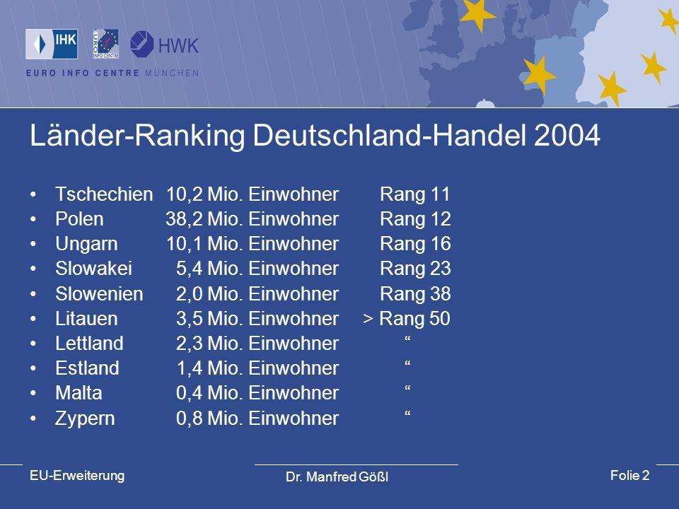 Dr. Manfred Gößl EU-ErweiterungFolie 2 Länder-Ranking Deutschland-Handel 2004 Tschechien10,2 Mio. Einwohner Rang 11 Polen38,2 Mio. Einwohner Rang 12 U