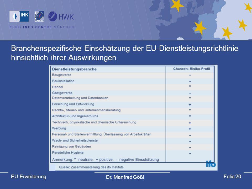Dr. Manfred Gößl EU-ErweiterungFolie 20 Branchenspezifische Einschätzung der EU-Dienstleistungsrichtlinie hinsichtlich ihrer Auswirkungen