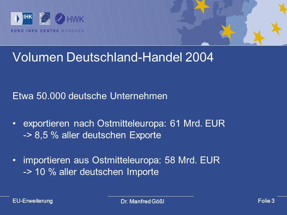 Dr. Manfred Gößl EU-ErweiterungFolie 3 Volumen Deutschland-Handel 2004 Etwa 50.000 deutsche Unternehmen exportieren nach Ostmitteleuropa: 61 Mrd. EUR