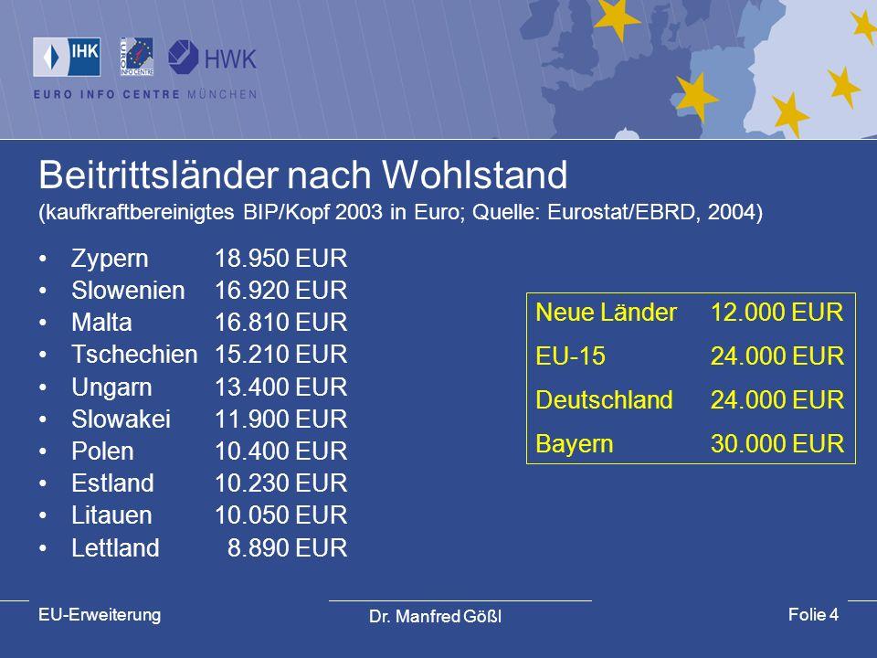 Dr. Manfred Gößl EU-ErweiterungFolie 4 Beitrittsländer nach Wohlstand (kaufkraftbereinigtes BIP/Kopf 2003 in Euro; Quelle: Eurostat/EBRD, 2004) Zypern