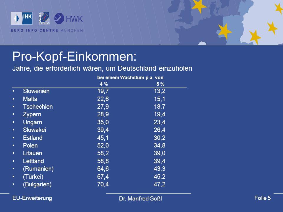 Dr. Manfred Gößl EU-ErweiterungFolie 5 Pro-Kopf-Einkommen: Jahre, die erforderlich wären, um Deutschland einzuholen bei einem Wachstum p.a. von 4 % 5