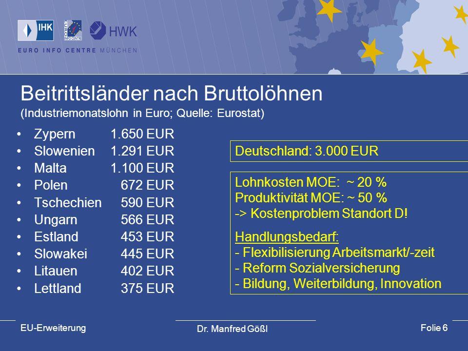 Dr. Manfred Gößl EU-ErweiterungFolie 6 Beitrittsländer nach Bruttolöhnen (Industriemonatslohn in Euro; Quelle: Eurostat) Zypern1.650 EUR Slowenien1.29