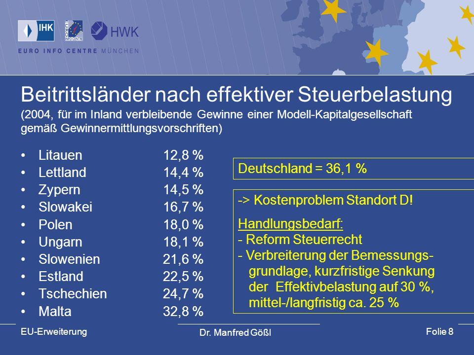 Dr. Manfred Gößl EU-ErweiterungFolie 8 Beitrittsländer nach effektiver Steuerbelastung (2004, für im Inland verbleibende Gewinne einer Modell-Kapitalg