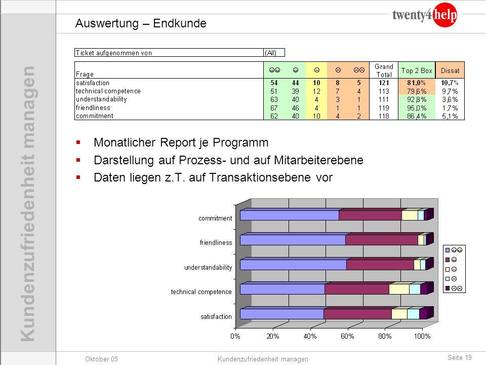 Oktober 05Kundenzufriedenheit managen Seite 19 Auswertung – Endkunde Monatlicher Report je Programm Darstellung auf Prozess- und auf Mitarbeiterebene