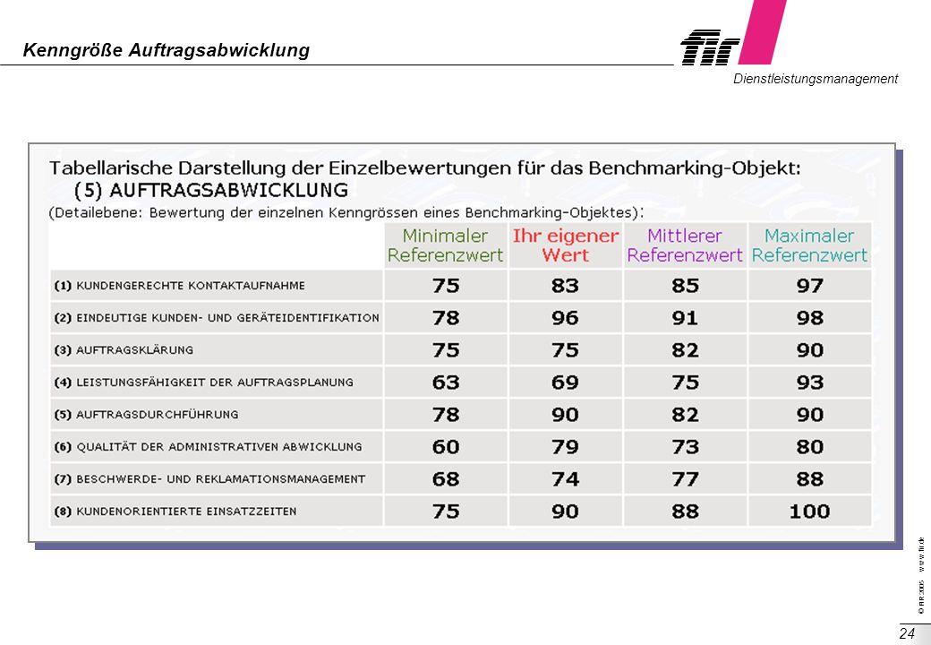 © FIR 2005 w w w.fir.de Dienstleistungsmanagement 24 Kenngröße Auftragsabwicklung