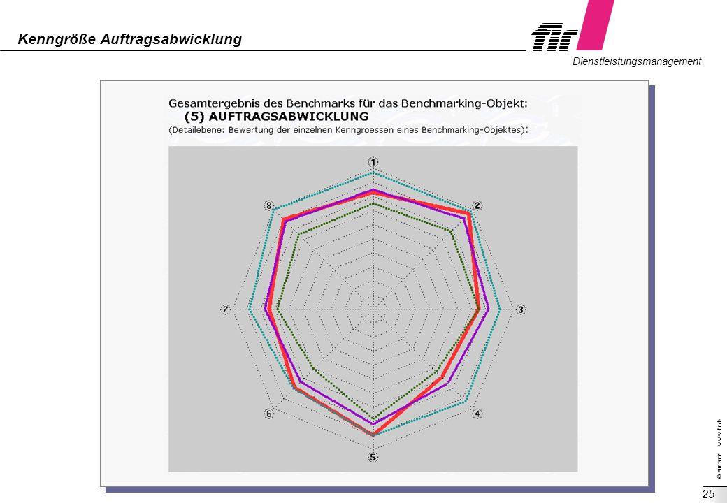 © FIR 2005 w w w.fir.de Dienstleistungsmanagement 25 Kenngröße Auftragsabwicklung