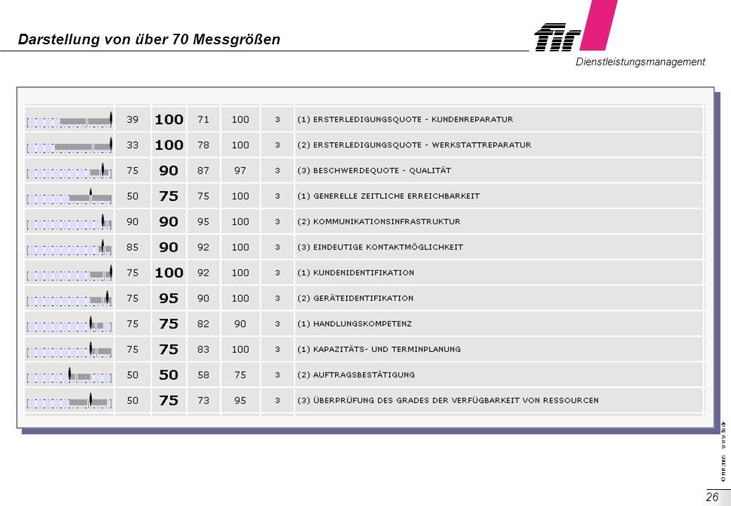 © FIR 2005 w w w.fir.de Dienstleistungsmanagement 26 Darstellung von über 70 Messgrößen