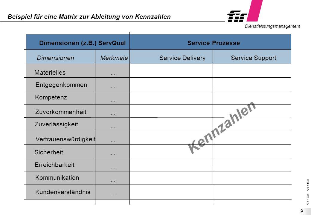 © FIR 2005 w w w.fir.de Dienstleistungsmanagement 9 Beispiel für eine Matrix zur Ableitung von Kennzahlen Kennzahlen ITIL Service DeliveryService Supp