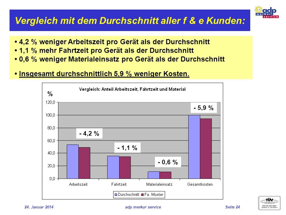 24. Januar 2014adp merkur serviceSeite 24 Vergleich mit dem Durchschnitt aller f & e Kunden: 4,2 % weniger Arbeitszeit pro Gerät als der Durchschnitt