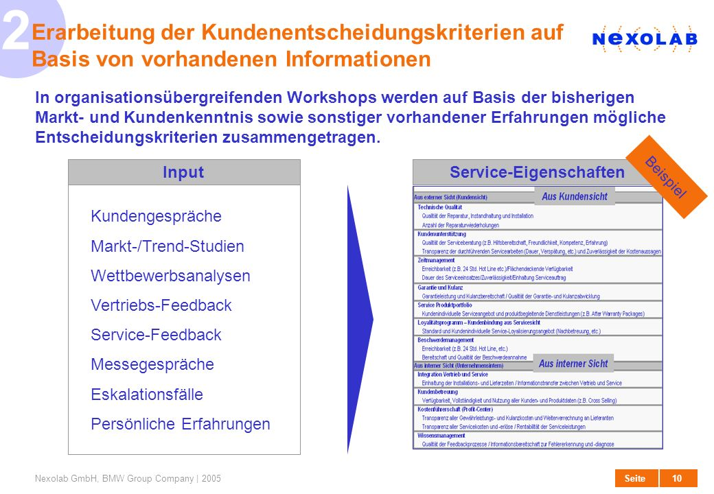 10 SeiteNexolab GmbH, BMW Group Company | 2005 2 Erarbeitung der Kundenentscheidungskriterien auf Basis von vorhandenen Informationen In organisations