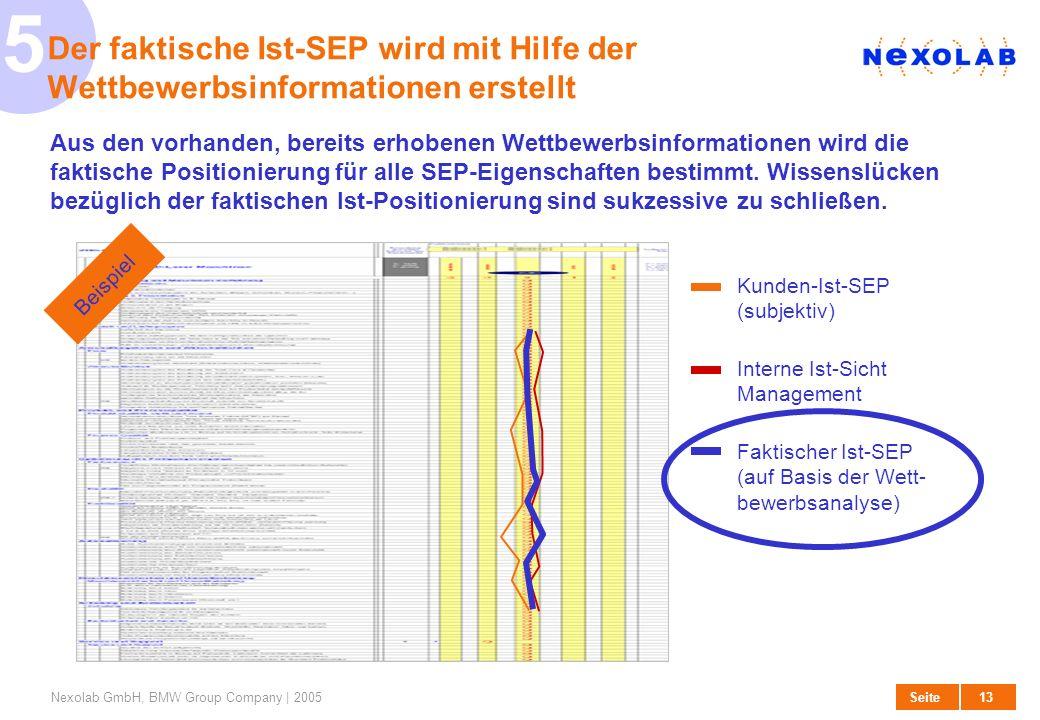 14 SeiteNexolab GmbH, BMW Group Company | 2005 6 Das Kunden-Soll-SEP wird auf Basis der Interviewergebnisse erarbeitet Best-in-Class , Top 3 , Me Too dienen als Priorisierungskriterien für die Ermittlung des Kunden-Soll-SEP.