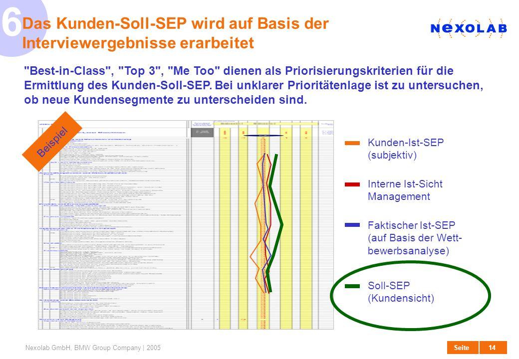 15 SeiteNexolab GmbH, BMW Group Company | 2005 Unternehmensbezogener Nutzen (Umsatz, Kosten, Machbarkeit, Risiko) 7 Zur Finalisierung des Soll-SEP muss Kunden- und Unternehmensnutzen in Einklang gebracht werden Soll-SEP In der Definition des Soll-Eigenschaftsprofil (Soll-SEP) muss der angestrebte Kundenutzen gegen Aufwand, Ertragspotenzial und Machbarkeit abgewogen werden.