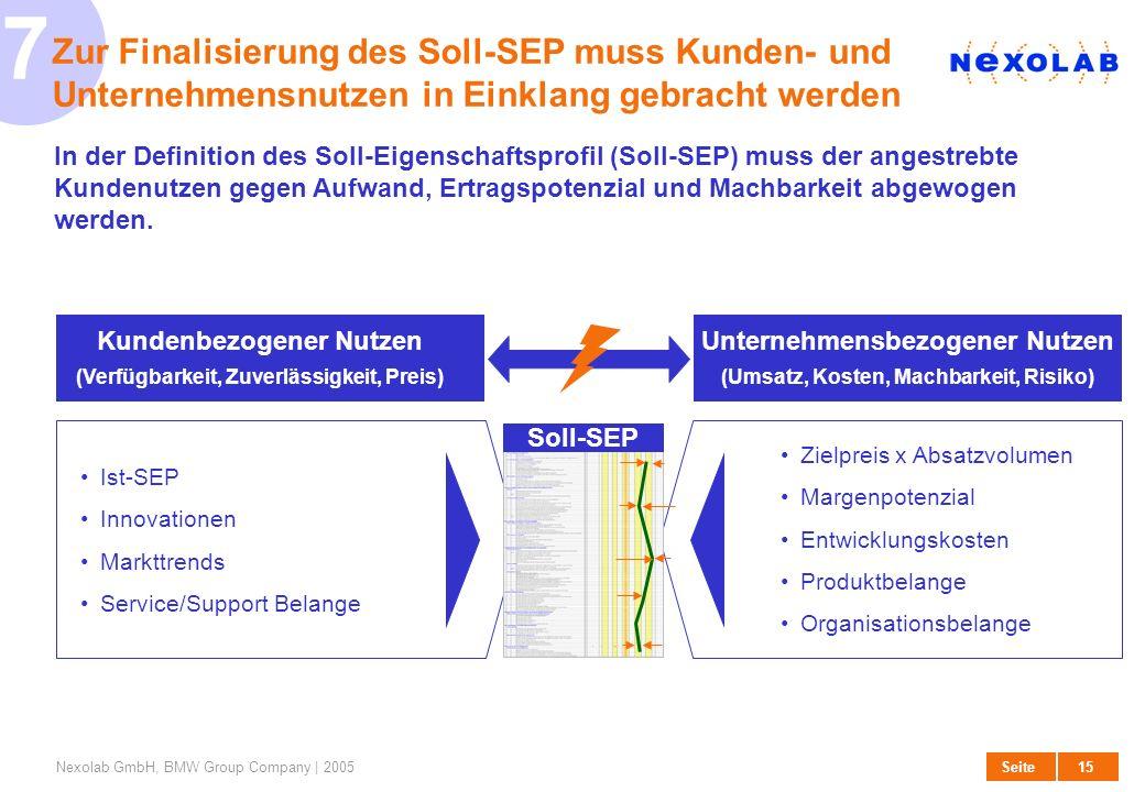 15 SeiteNexolab GmbH, BMW Group Company | 2005 Unternehmensbezogener Nutzen (Umsatz, Kosten, Machbarkeit, Risiko) 7 Zur Finalisierung des Soll-SEP mus