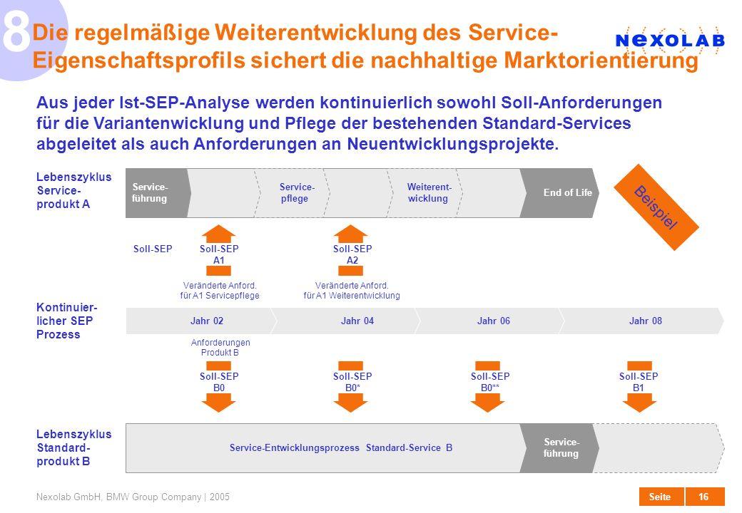 17 SeiteNexolab GmbH, BMW Group Company | 2005 Die erstmalige Definition der SEP-Eigenschaften erfolgt auf Basis bereits vorhandener Informationen Die relevanten Serviceeigenschaften werden auf Basis vorhandener Informationen definiert, im Rahmen der erstmaligen Befragung mit Kunden und internen Wissensträgern verifiziert und durch Wettbewerbsinformationen ergänzt.