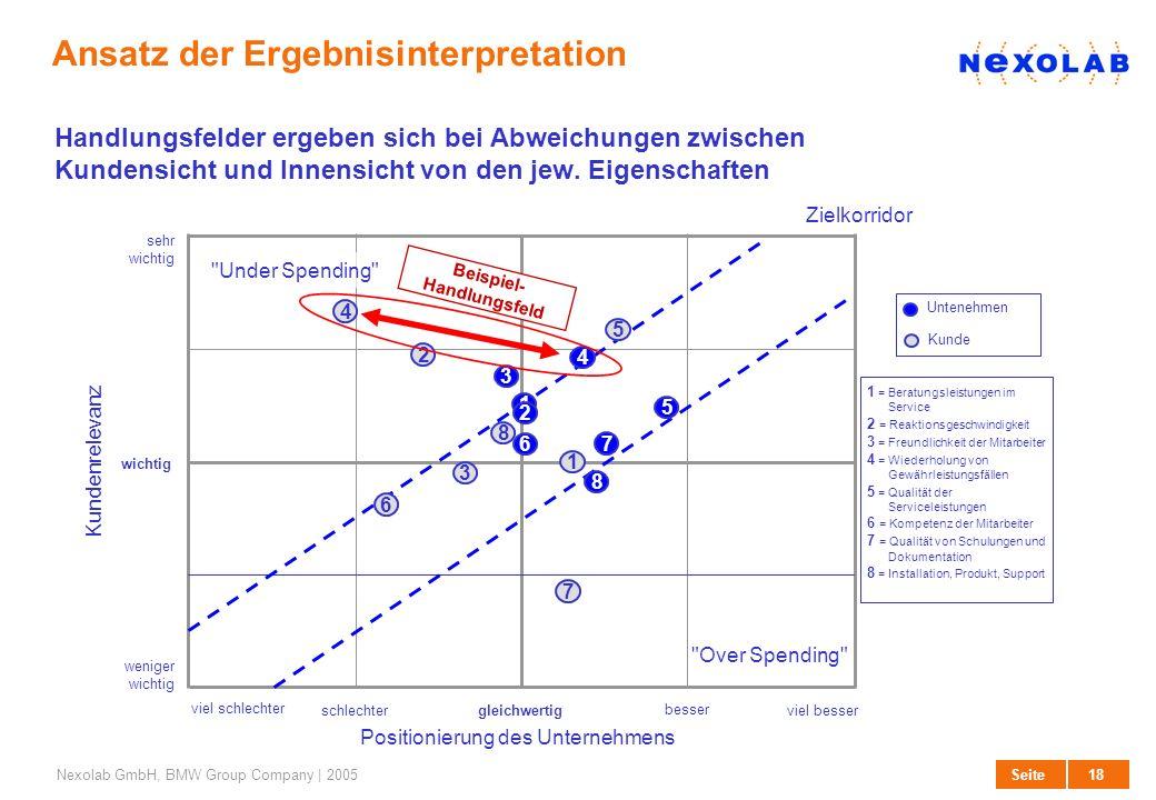 18 SeiteNexolab GmbH, BMW Group Company | 2005 Zielkorridor viel schlechter gleichwertig besser schlechter viel besser weniger wichtig wichtig sehr wi