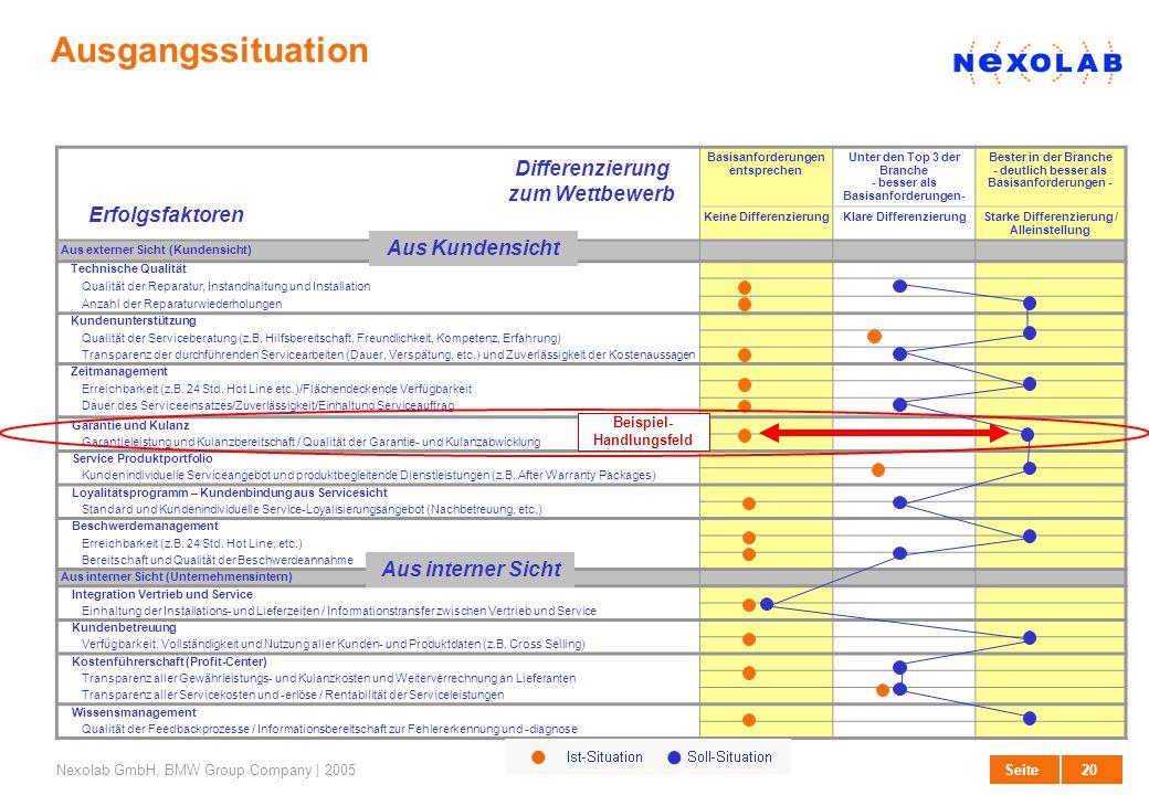 20 SeiteNexolab GmbH, BMW Group Company | 2005 Ausgangssituation Service Eigenschaftsprofile/ Differenzierung zum Wettbewerb Basisanforderungen entspr