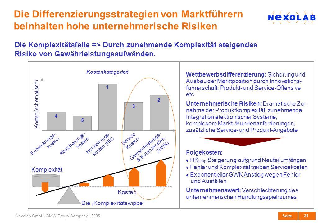 21 SeiteNexolab GmbH, BMW Group Company | 2005 Die Differenzierungsstrategien von Marktführern beinhalten hohe unternehmerische Risiken Entwicklungs-