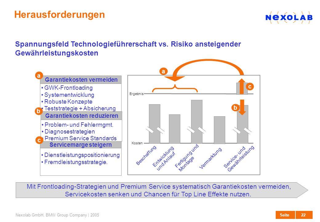 22 SeiteNexolab GmbH, BMW Group Company | 2005 Herausforderungen Spannungsfeld Technologieführerschaft vs. Risiko ansteigender Gewährleistungskosten G