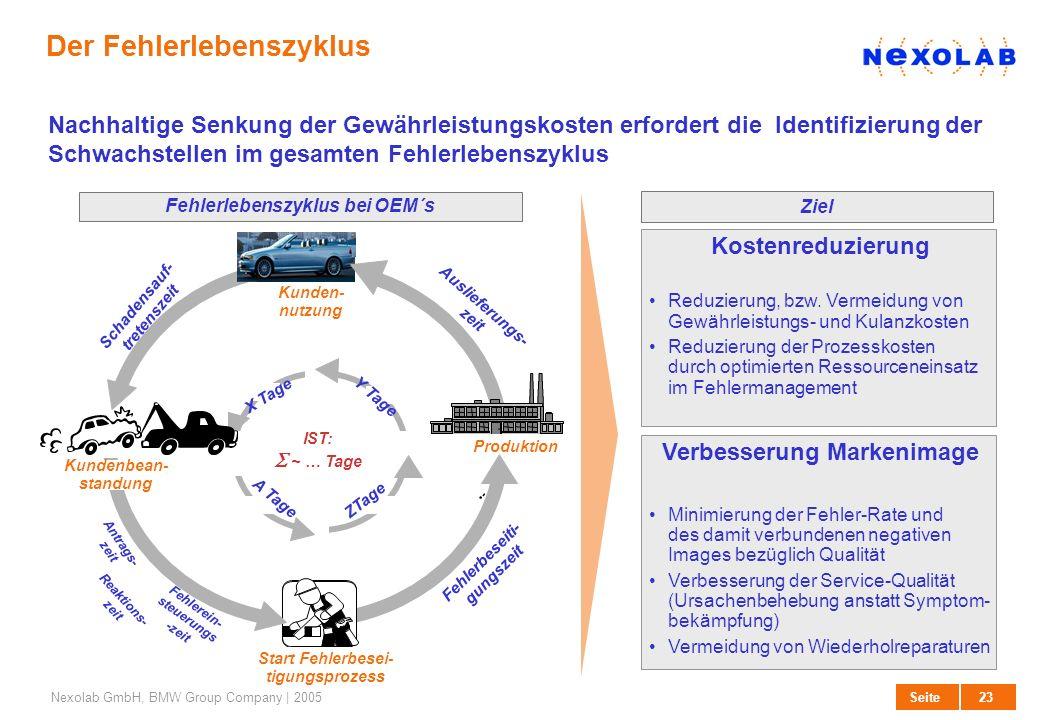 23 SeiteNexolab GmbH, BMW Group Company | 2005 Der Fehlerlebenszyklus Fehlerlebenszyklus bei OEM´s - Auslieferungs- zeit Y Tage Produktion Fehlerbesei