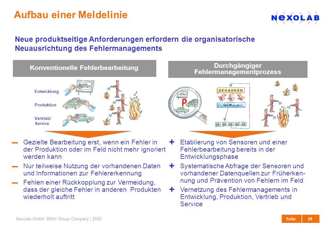 24 SeiteNexolab GmbH, BMW Group Company | 2005 Aufbau einer Meldelinie Konventionelle Fehlerbearbeitung Durchgängiger Fehlermanagementprozess Etablier